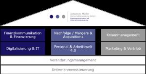 Die Kompetenzen bei der Johannes Müller Wirtschaftsberatung sind jetzt auf zwei Schultern aufgeteilt (Foto: BDU)