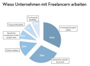 Freiberufler unterstützen Unternehmen oft im Zuge von Projektspitzen (Foto: The Adecco Group)
