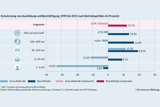 Entwicklung von Ausbildung und Beschäftigtung - Der Exportschlager duale Ausbildung droht in Deutschland branchenübergreifend zum Auslaufmo- dell zu werden.