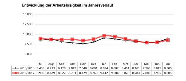Arbeitslosenzahlen im Jahresverlauf bis Juli 2017 (Bild: Bundesagentur für Arbeit)