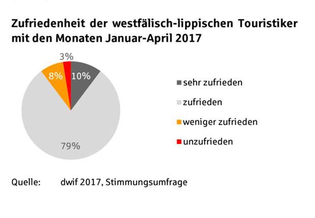 Laut Sparkassen-Tourismusbarometer geben sich die meisten der westfälisch-lippischen Touristiker zufrieden.