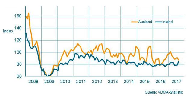 Der Auftragseingang für den Maschinenbau NRW verzeichnete im September 2017 +9 Prozent. Bei der Inlandsnachfrage war die Veränderung +26 Prozent.