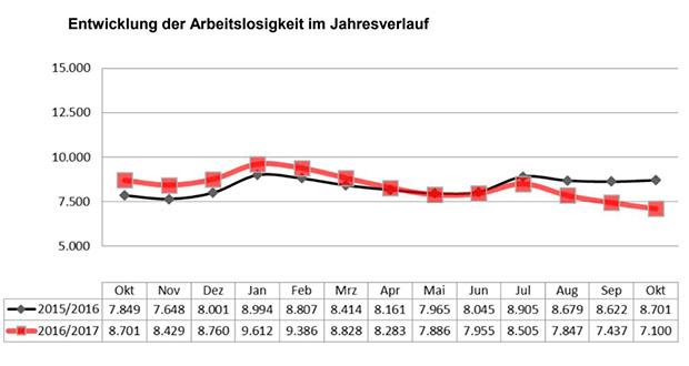 Netwicklung am Arbeitsmarkt: Arbeitslosenquote sinkt auf 2,8 Prozent