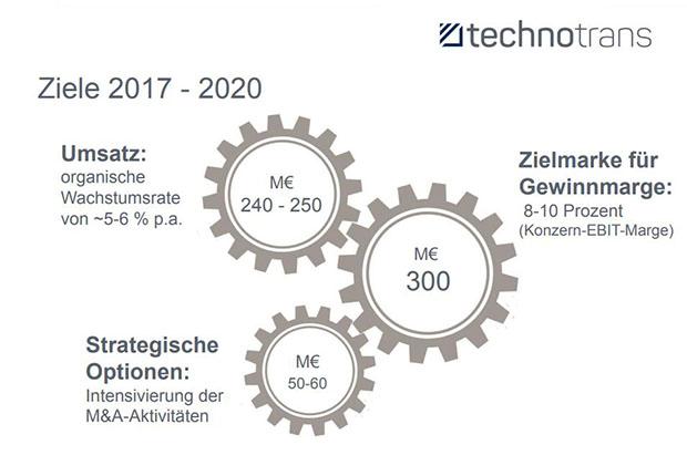 Ziele der technotrans AG