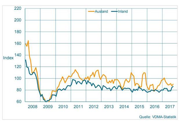 Der Auftragseingang im Maschinenbau NRW bis Oktober