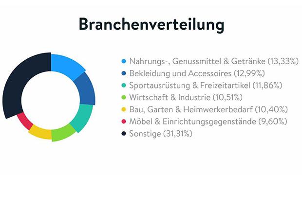 Onlinehandel Händler-Umfrage 2017