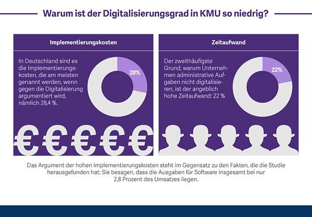 INFOGRAFIK zum Verwaltungsaufwand und Digitalisierungsgrad bei KMU