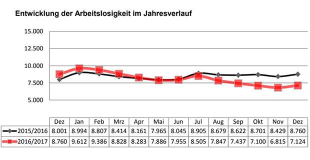 Entwicklung der Arbeitslosigkeit 2017 - Agentur für Arbeit Nordhorn