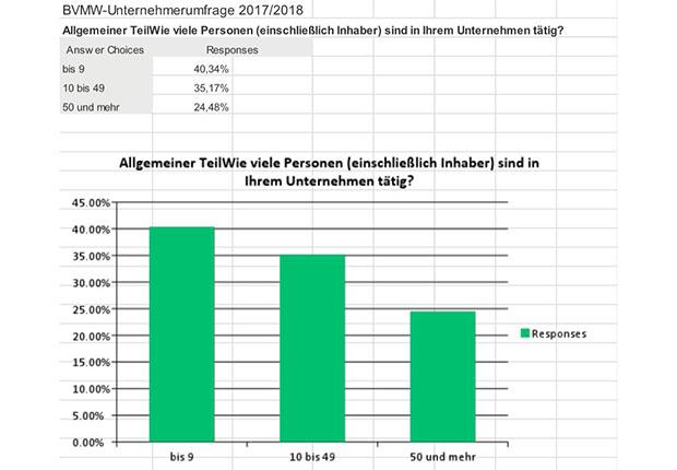 Mittelstand NRW rechnet mit erfolgreichem Jahr 2018.