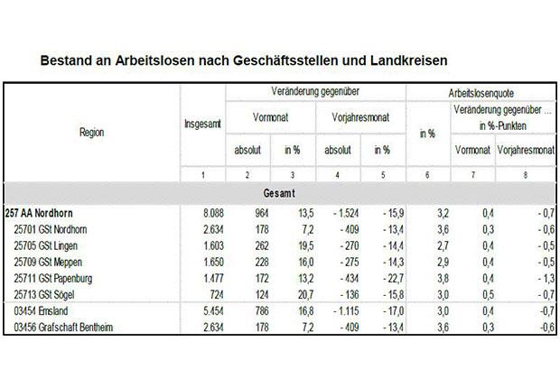 Arbeitslosenzahlen und –quoten. Agentur für Arbeit Nordhorn.