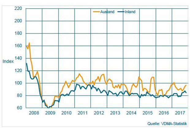 Auftragseingang im Maschinenbau NRW Gleitender Dreimonatsdurchschnitt