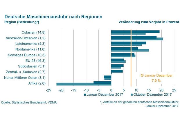 Deutschlands Maschinenausfuhren sind gewachsen. Gute Aussichten für die Exportrangliste.