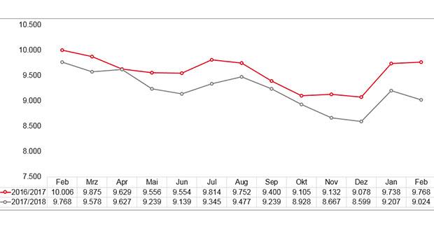 Frühjahrsbelebung kommt früher als erwartet Der – Arbeitsmarkt im Februar