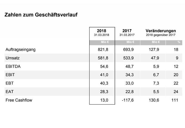 Auftragseingang bei DMG MORI steigt um 18% auf 821,8 Mio € (Vorjahr: 693,9 Mio €) (Quelle: DMG MORI)