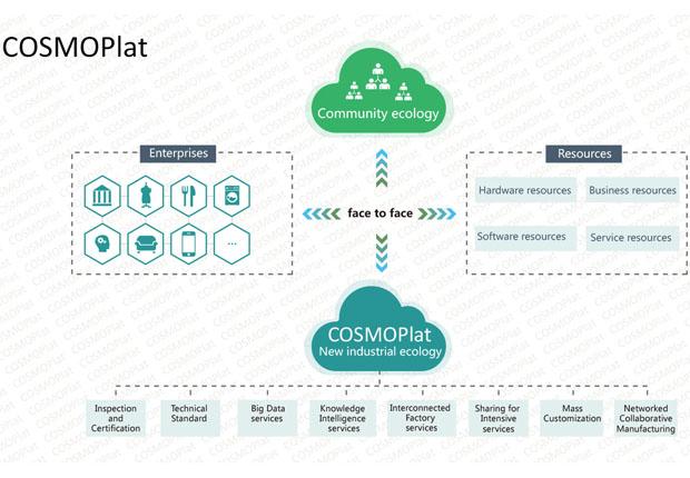 Die Internetplattform Haier COSMOPlat ermöglicht eine einzigartige Interaktion zwischen Endkunde und Hersteller. (Bild: Haier)