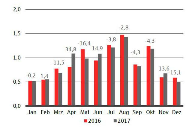 Monatsverlauf Januar bis Dezember 2017 ggü. Vor-jahreszeitraum. Besucherzahlen in Millionen, Veränderung in Prozent. (Quelle: dwif 2018, Daten Besuchermonitoring Freizeitwirtschaft)