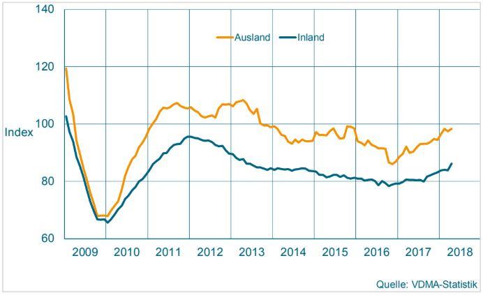 Maschinenbau NRW Auftragseingang: Inland zeigt sich stark im April