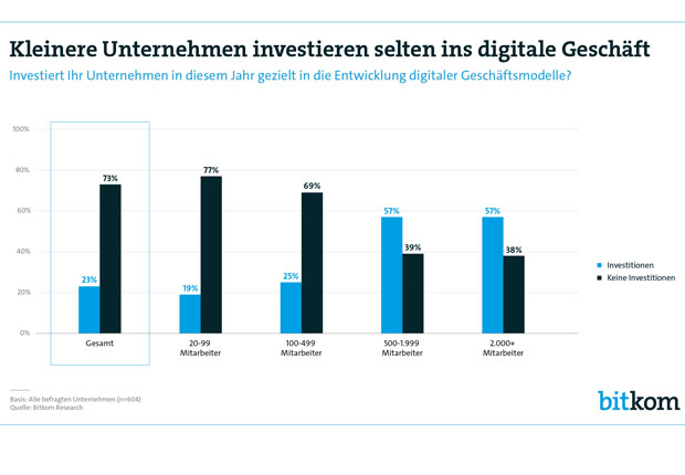 4 von 5 Unternehmen haben inzwischen eine Digitalstrategie. Aber nur jedes Vierte investiert in digitale Geschäftsmodelle. Digitalisierung weiterhin schwer. (Bild: Bitkom)