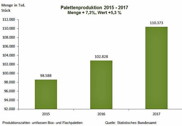 Holzpackmittelindustrie – Paletten mit Umsatz- und Produktionsplus