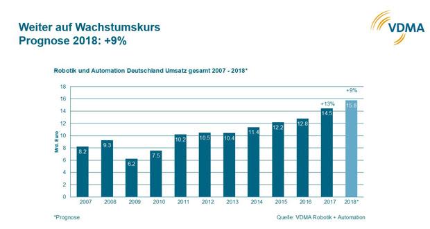 Robotik und Automation in Deutschland 2007-2017 und Prognose 2018. (Bild: VDMA)