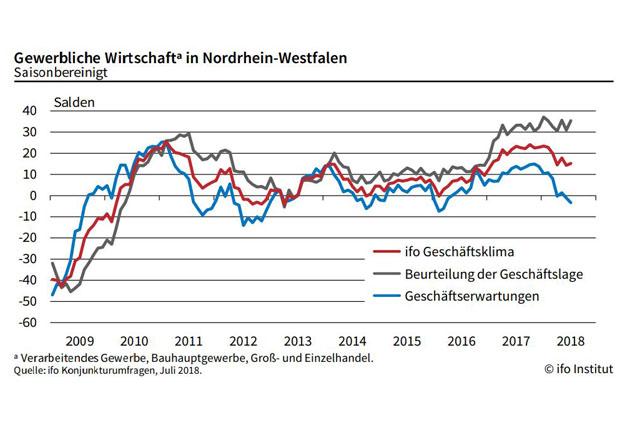 Baubranche in NRW zufrieden wie noch nie