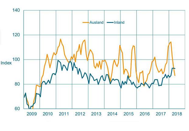 Maschinenbau NRW: Erstes Halbjahr mit gutem Ergebnis
