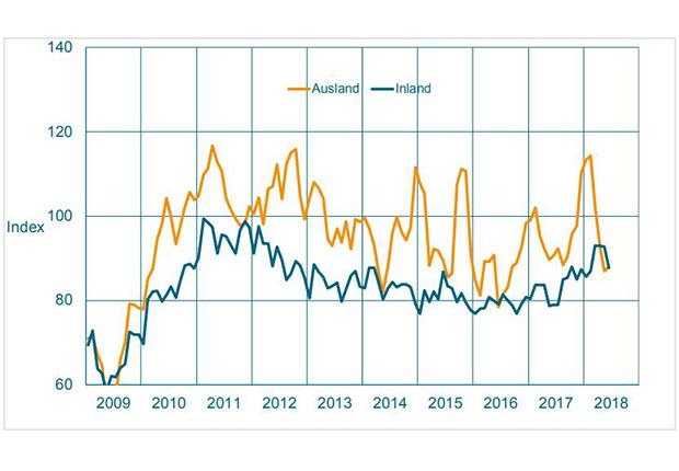 Auftragseingang im Maschinenbau NRW. Gleitender Dreimonatsdurchschnitt, preisbereinigte Indizes, Basis Umsatz 2015 = 100. (Quelle: VDMA-Statistik)