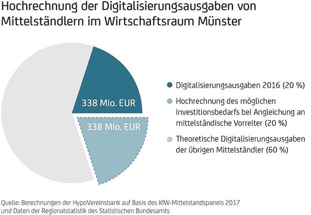 Mittelstand Münster schöpft Digitalisierungspotenzial nicht aus