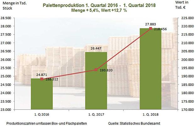 Produktion von Paletten und Kisten steigt unaufhaltsam weiter – Kosten- und Zeitdruck in der Branche nehmen zu. (Grafik: HPE)