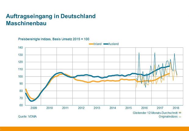 Auftragseingang im Maschinenbau für Deutschland. (Quelle: VDMA)