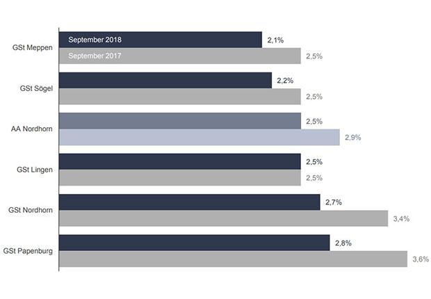 Arbeitsmarkt: Arbeitslosenquoten im Agenturbezirk Nordhorn aufsteigend sortiert. Arbeitslose bezogen auf alle zivilen Erwerbspersonen (abhängige zivile Erwerbspersonen plus Selbständige und mithelfende Familienangehörige). (Grafik: Agentur für Arbeit Nordhorn)