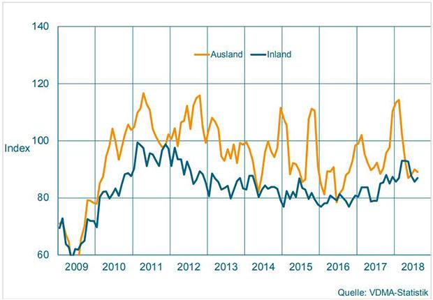 Maschinenbau NRW: Herbst mit trübem Auftragseingang