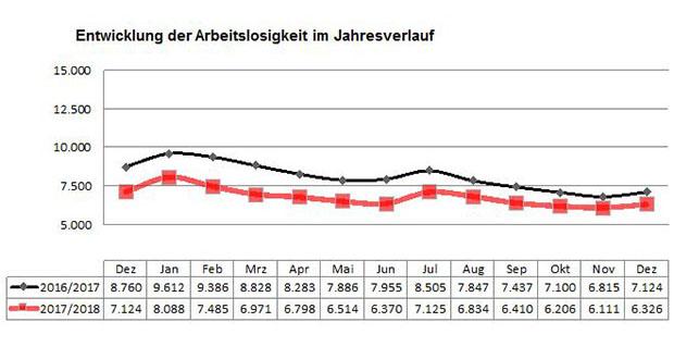 Nordhorn: Leichter Anstieg der Arbeitslosigkeit zum Jahresende