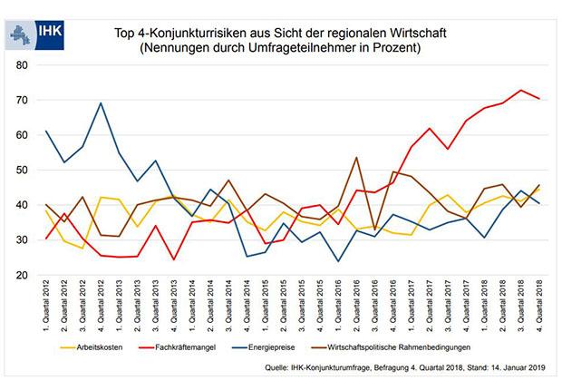 Top 4-Konjunkturrisiken aus Sicht der regionalen Wirtschaft. (Quelle: IHK)