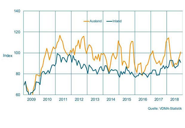 Auftragseingang im Maschinenbau NRW. Gleitender Dreimonatsdurchschnitt, preisbereinigte Indizes, Basis Umsatz 2015 = 100. (Grafik: VDMA)