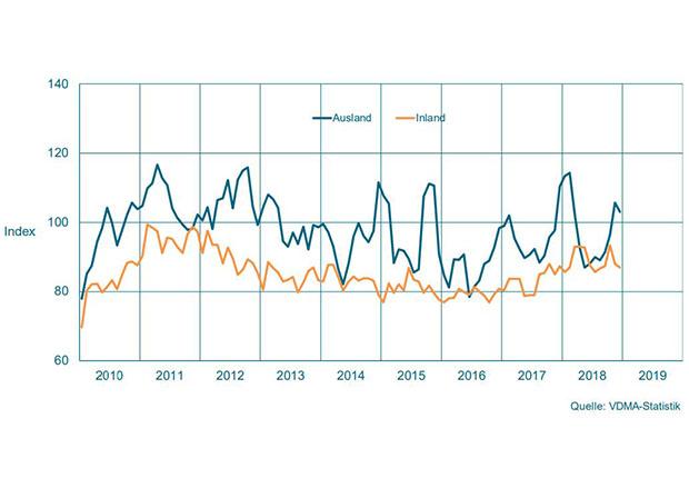 Maschinenbau NRW: Schwieriger Jahresauftakt
