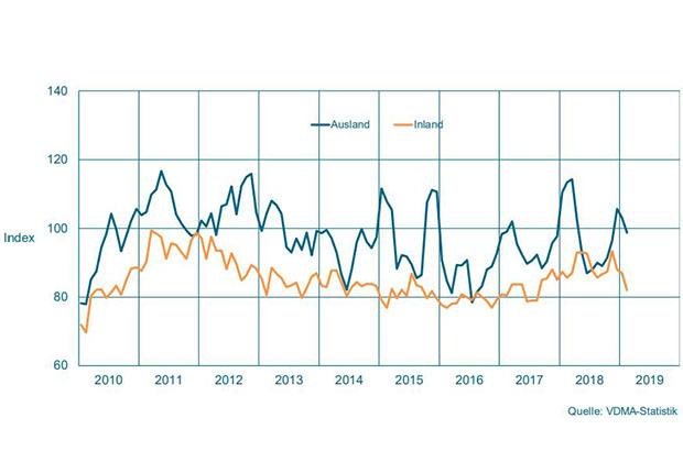 Maschinenbau NRW: Verunsicherungen prägen Bestelleingang