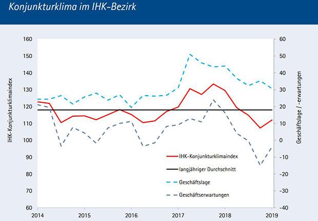 IHK: Regionale Konjunktur stemmt sich gegen Abwärtstrend