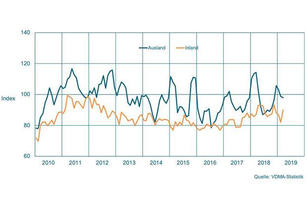 Auftragseingang im Maschinenbau NRW – Gleitender Dreimonatsdurchschnitt, preisbereinigte Indizes, Basis Umsatz 2015 = 100 (Foto: VDMA-Statistik)