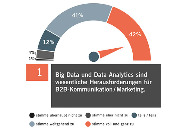 Big Data & Data Analytics sind die TOP-Trends der B2B-Kommunikation