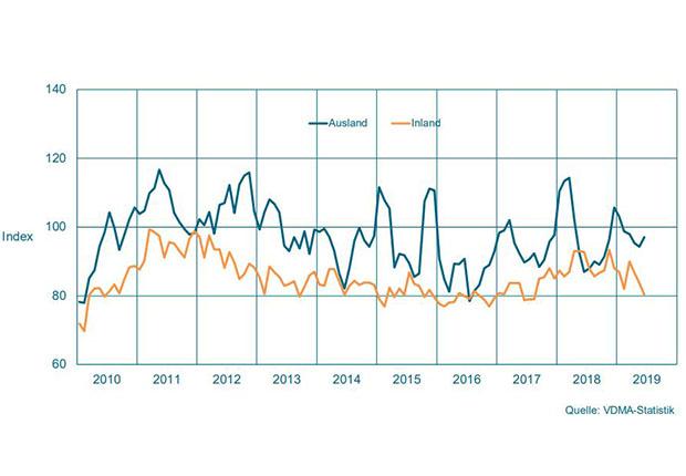 Auftragseingang im Maschinenbau NRW – Gleitender Dreimonatsdurchschnitt, preisbereinigte Indizes, Basis Umsatz 2015 = 100 (Quelle: VDMA-Statistik)