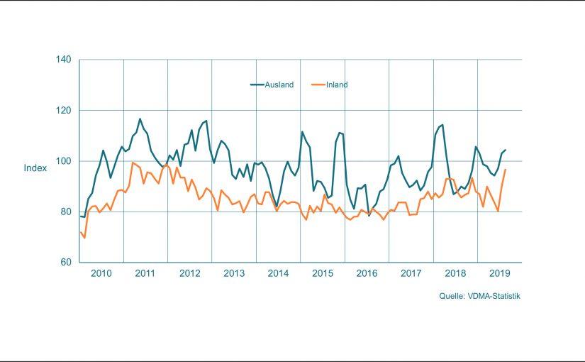 Maschinenbau NRW: August zeigt sich positiv