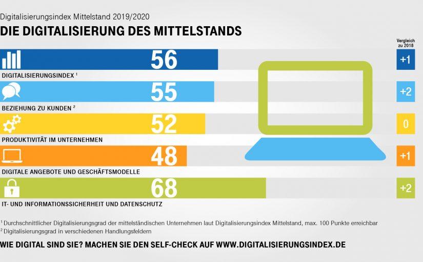 Digitalisierungsindex Mittelstand 2019/2020: K.I. im Fokus
