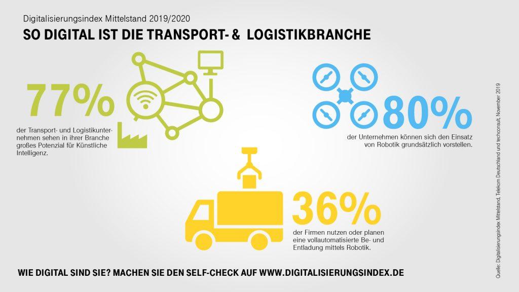 Grafik: www.digitalisierungsindex.de