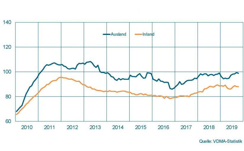 Maschinenbau NRW: Leichte Abkühlung im Oktober
