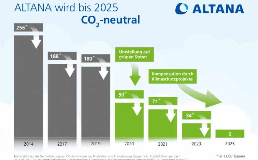 ALTANA bis 2025 CO2-neutral