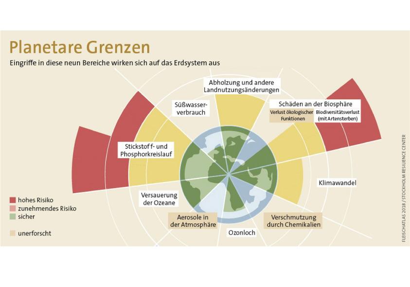 Wirtschaften innerhalb der planetaren Grenzen gefordert: Im Bereich Stickstoff- und Phosphor-Kreislauf und der Biosphäre besteht bereits ein extrem hohes Risiko. Grafik: Fleischatlas 2018 / Stockholm Resilience Center