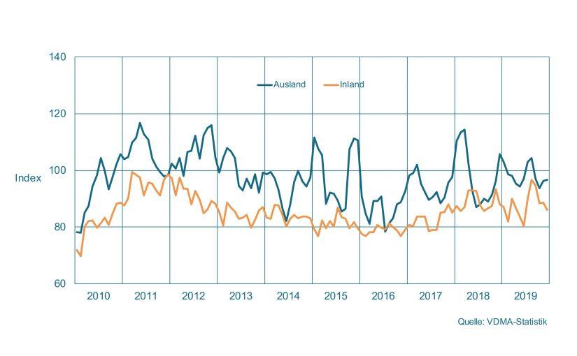 Maschinenbau NRW: 2020 – Durchwachsenes Jahr geht zu Ende