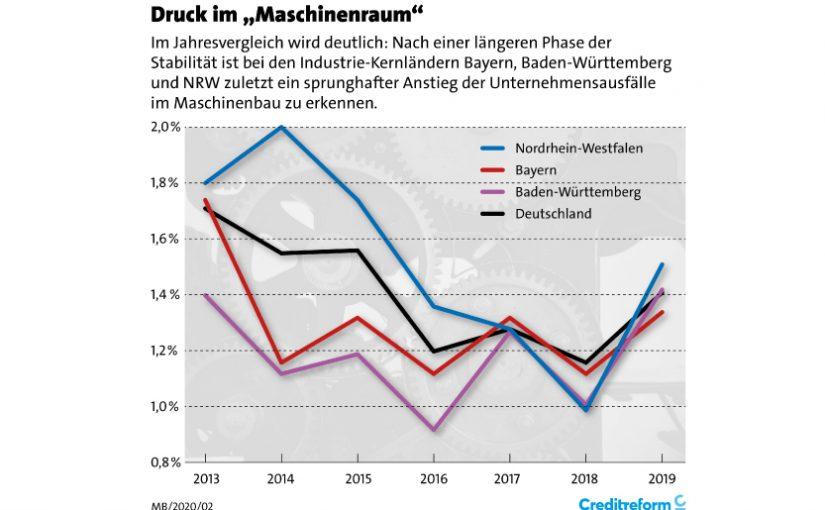 Maschinenbau: Sprunghafter Anstieg der Unternehmensausfälle