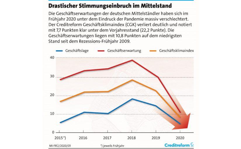 Grafik Geschäftsklimaindex: Creditreform